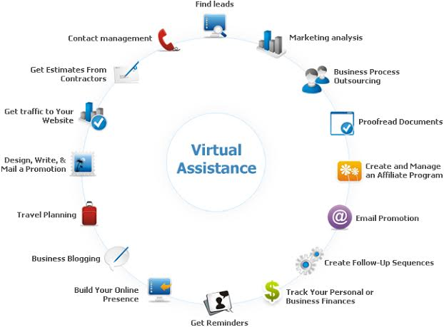 virtual-assistance