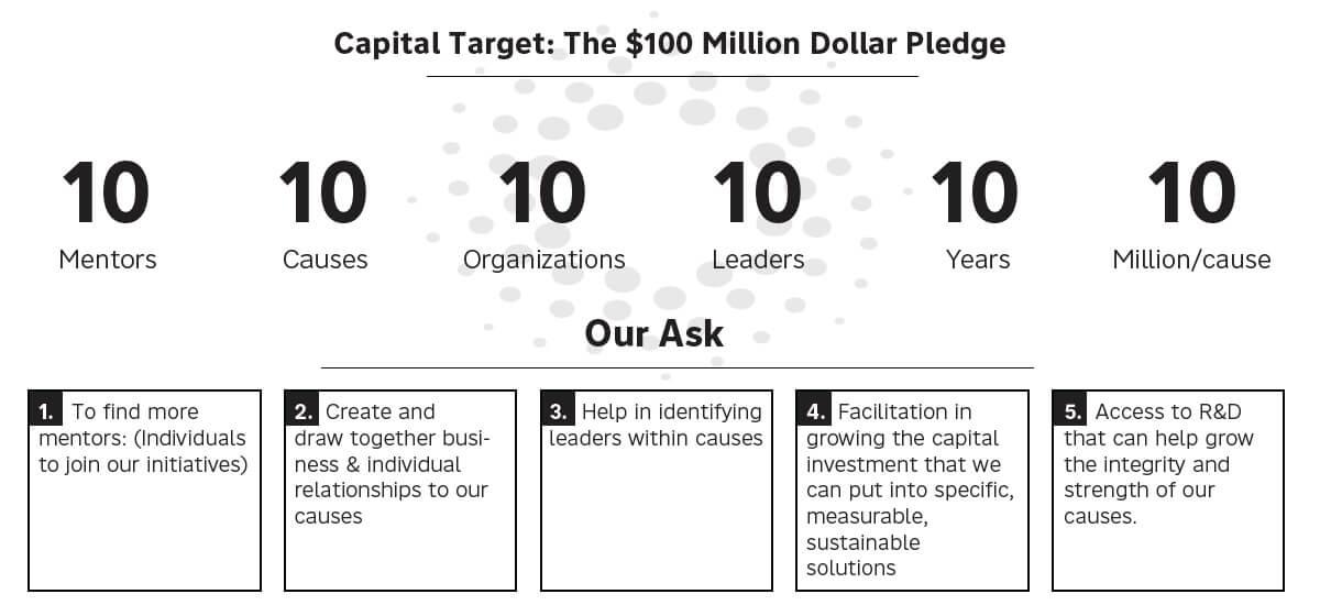 Capital Target
